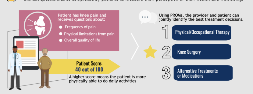 patient reported outcome measures, PROMs