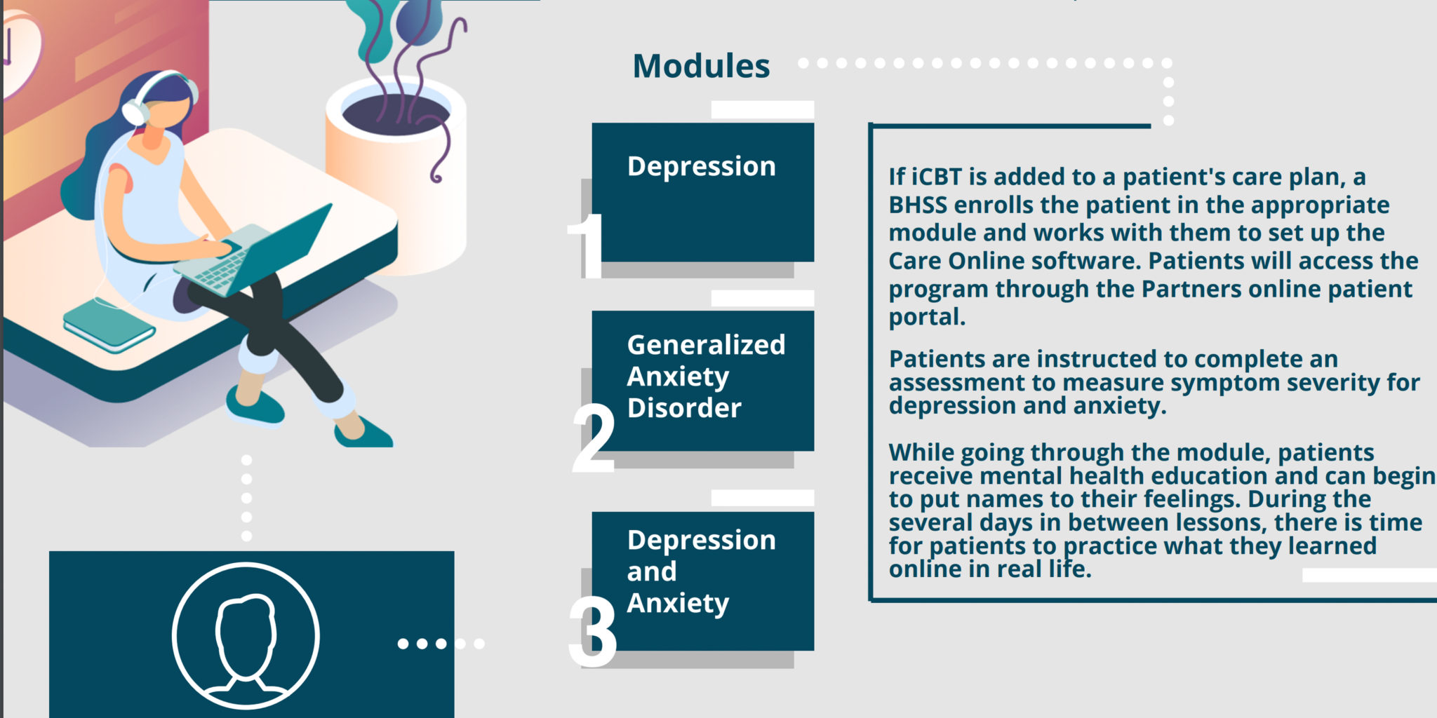 Internet-Based Cognitive Behavioral Therapy Infographic - Partners